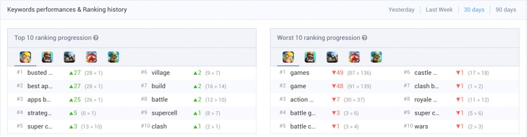 Two tables, one for top 10 ranking progression and one for worst 10 ranking progression of the keywords of an app.